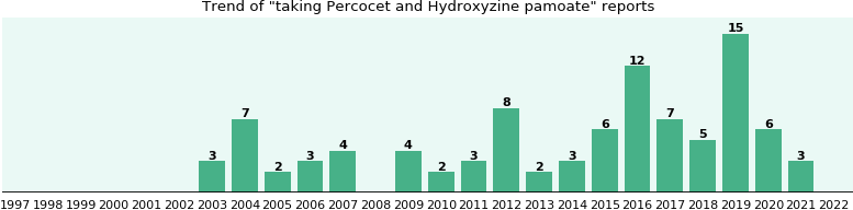 What is hydroxyzine pamoate used for || blog manicurex ru