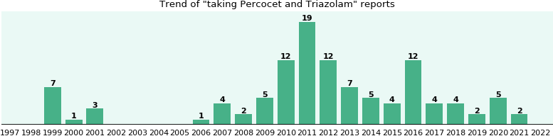 Percocet and Triazolam drug interactions.