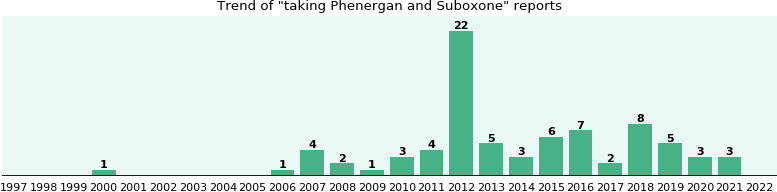 Phenergan and Suboxone drug interactions.