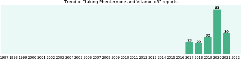Phentermine and Vitamin d3 drug interactions - eHealthMe