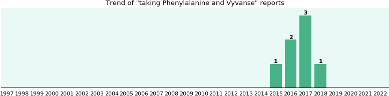 Phenylalanine and Vyvanse, a study from FDA data - eHealthMe