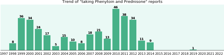 Phenytoin and Prednisone drug interactions.