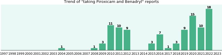 Piroxicam and Benadryl drug interactions - eHealthMe