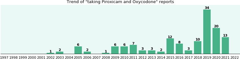 Piroxicam and Oxycodone drug interactions.