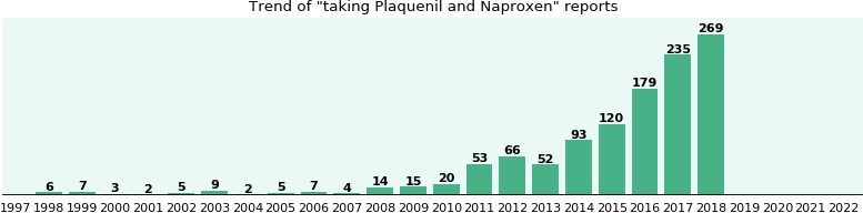 Plaquenil and Naproxen drug interactions.