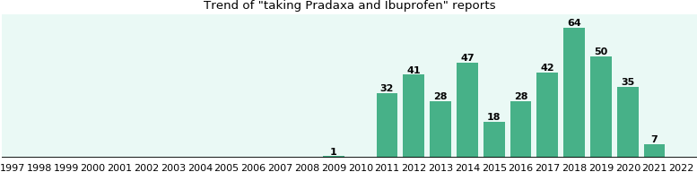 Pradaxa and Ibuprofen drug interactions.