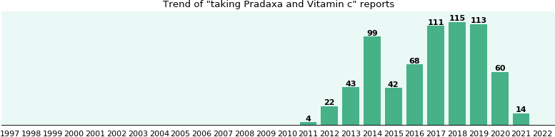 Pradaxa and Vitamin c drug interactions.