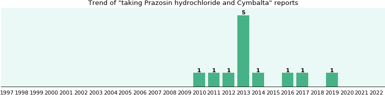 Prazosin hydrochloride and Cymbalta drug interactions.