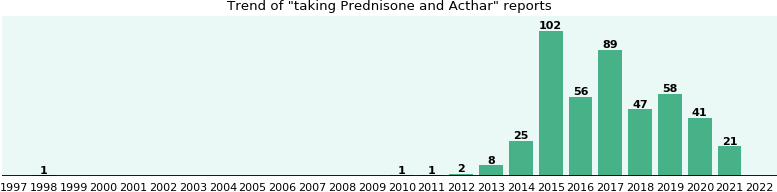 Prednisone and Acthar drug interactions.