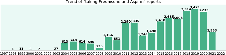 Prednisone and Aspirin drug interactions.