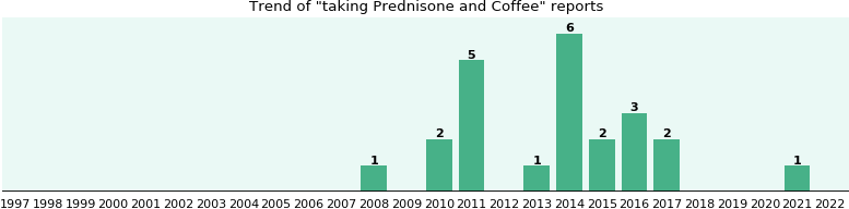 Prednisone and Coffee drug interactions.