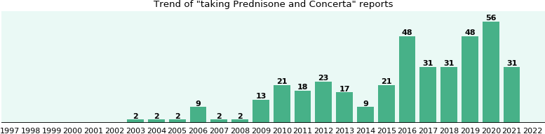 Prednisone and Concerta drug interactions.