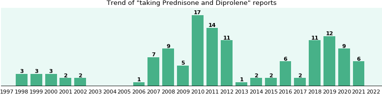 Prednisone and Diprolene drug interactions.