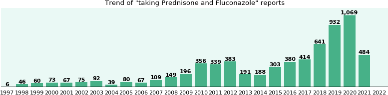 Prednisone and Fluconazole drug interactions.