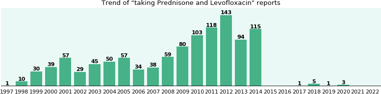 Prednisone and Levofloxacin drug interactions.