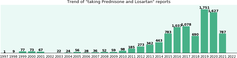 Prednisone and Losartan drug interactions.