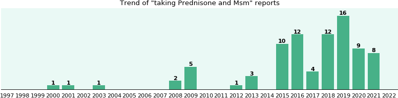 Prednisone and Msm drug interactions.