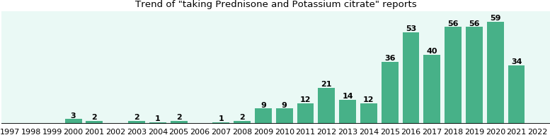 Prednisone and Potassium citrate drug interactions.