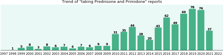 Prednisone and Primidone drug interactions.