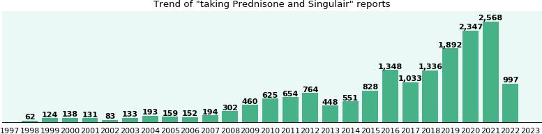 Prednisone montelukast with taking