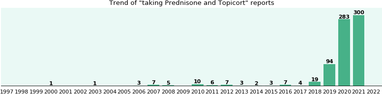 Prednisone and Topicort drug interactions.