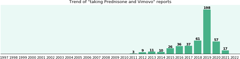 Prednisone and Vimovo drug interactions.