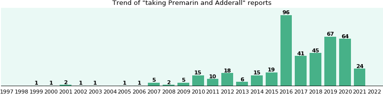 Premarin and Adderall drug interactions.