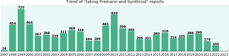 Buying generic premarin