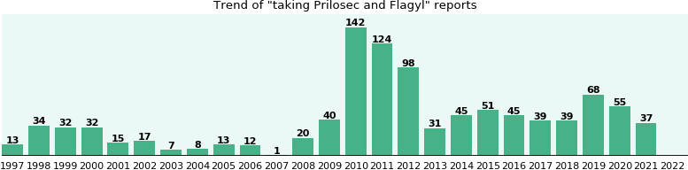 Prilosec and Flagyl drug interactions.