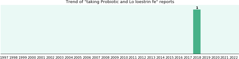 Probiotic And Lo Loestrin Fe Drug Interactions Ehealthme