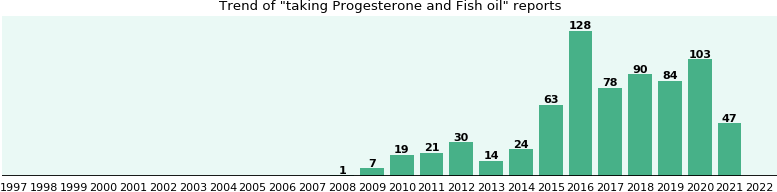 Progesterone and Fish oil drug interactions.
