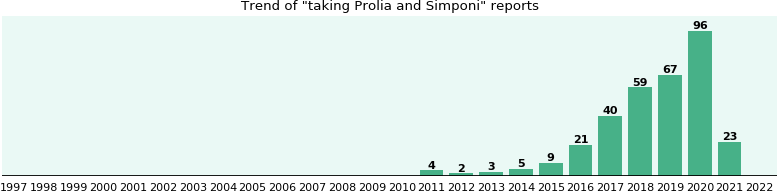 Prolia and Simponi drug interactions.