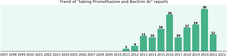 Promethazine and Bactrim ds drug interactions.