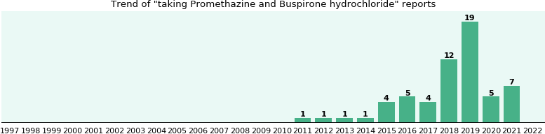 Promethazine and Buspirone hydrochloride drug interactions.
