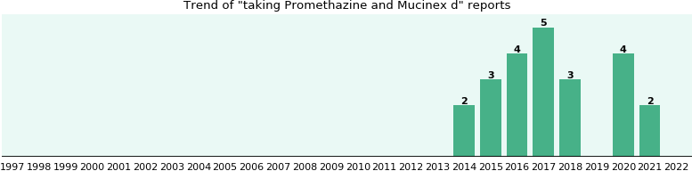 Promethazine and Mucinex d drug interactions.