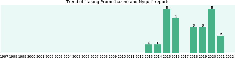 Promethazine and Nyquil drug interactions.