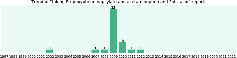 Propoxyphene napsylate and acetaminophen and Folic acid drug interactions.