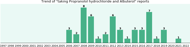 Propranolol hydrochloride and Albuterol drug interactions.