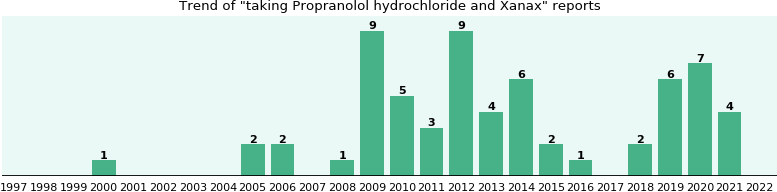 Propranolol hydrochloride and Xanax drug interactions.