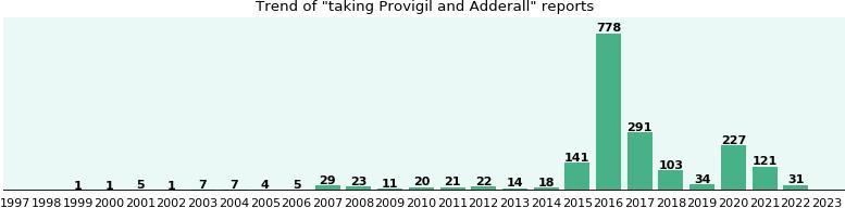 Next day Provigil ~ Provigil india : Results of our Logo