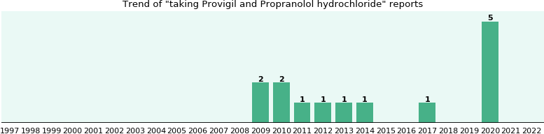 Provigil and Propranolol hydrochloride drug interactions.