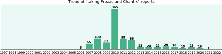 Prozac and Chantix drug interactions.