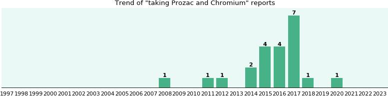 prozac dosing