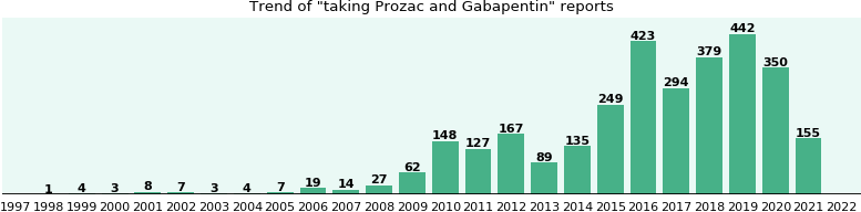 Prozac and Gabapentin drug interactions.