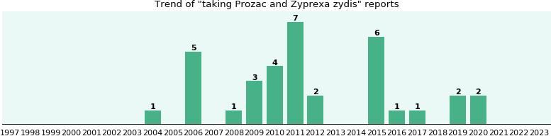 Canadian generic prozac online