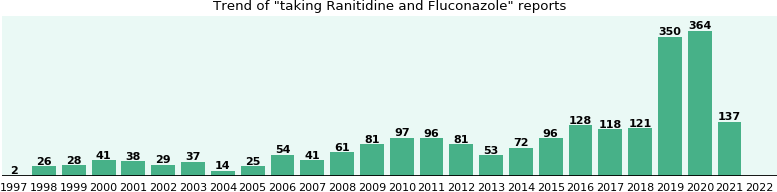 Ranitidine and Fluconazole drug interactions.