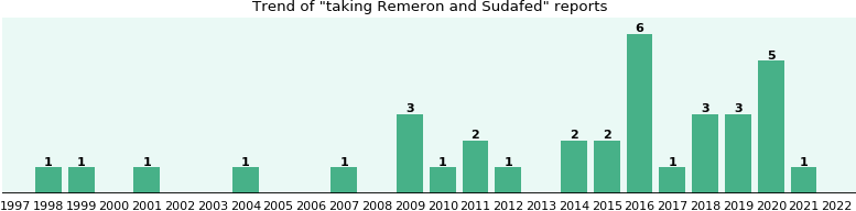 Remeron and Sudafed drug interactions.
