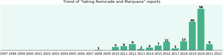 pregabalin dosing schedule for remicade