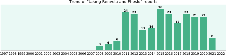 Renvela and Phoslo drug interactions.