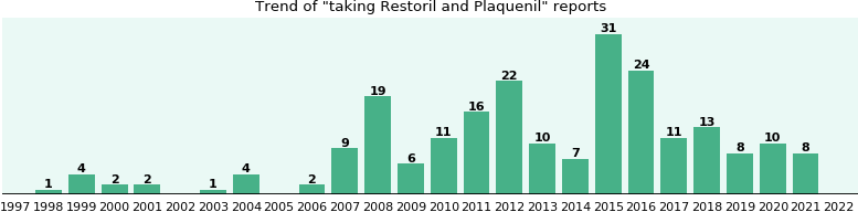 Restoril and Plaquenil drug interactions.
